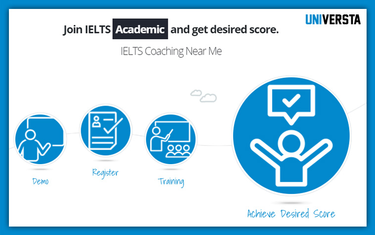 Best IELTS Examination Preparation